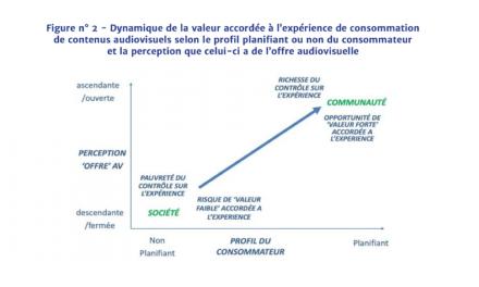 Le CSA analyse la consommation audiovisuelle en ligne